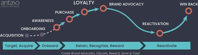 Antavo CLV Marketing Cycle